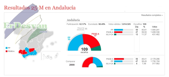 Resultados. ElMundo.es