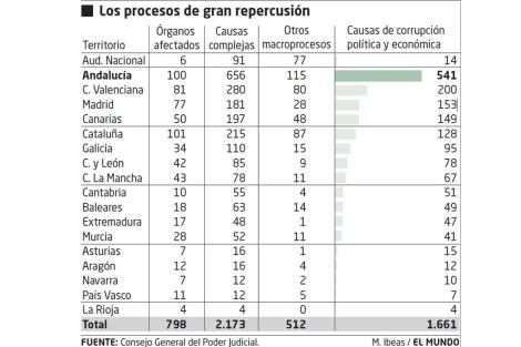 corrupcion en andalucia